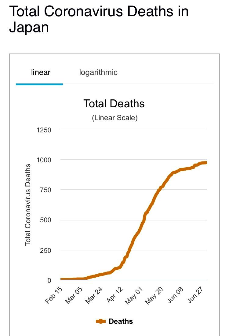 Coronavirus deaths in Japan