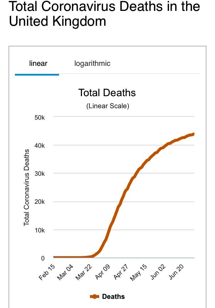 Coronavirus deaths in the UK